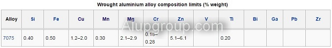 آلیاژ آلومینیوم 7075 - گروه آلیاژ 7000