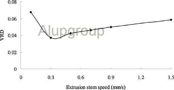 تاثیر سرعت رام بر فرآیند اکستروژن آلومینیوم