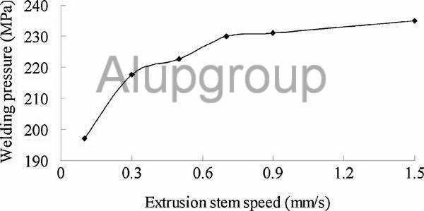 تاثیر سرعت رام بر فشار جوش خوردگی در قالب های اکستروژن