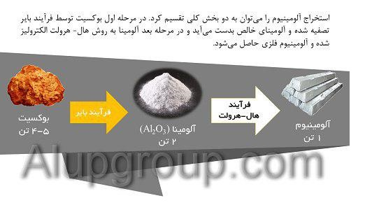 استخراج آلومینیوم