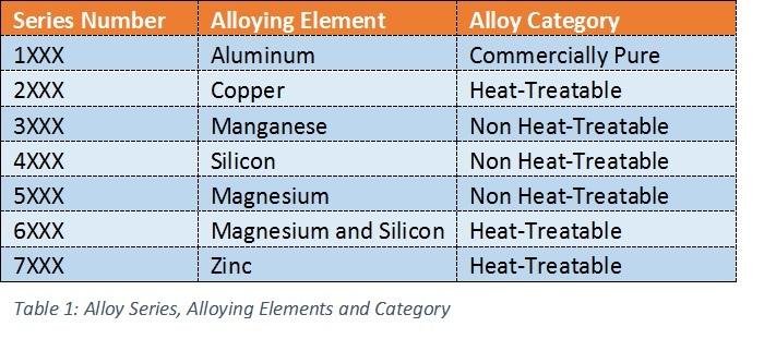 عناصر آلیاژی آلومینیوم