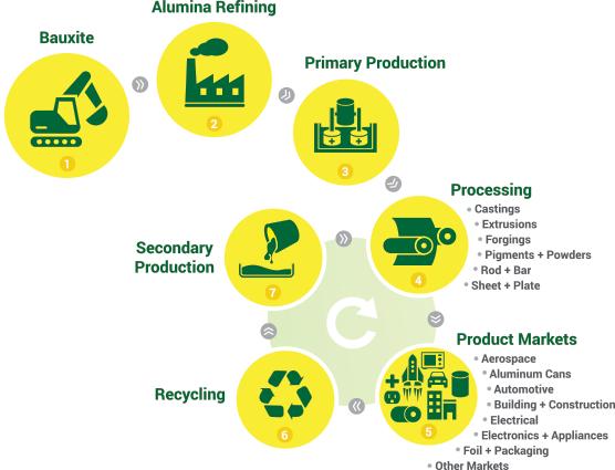 چرخه تولید آلومینیوم